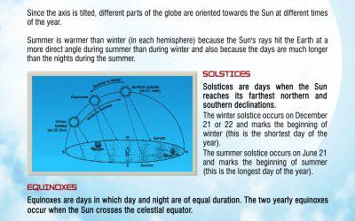 How Seasons happen on Planet Earth